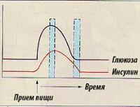 Glukoosi6fosfataasi